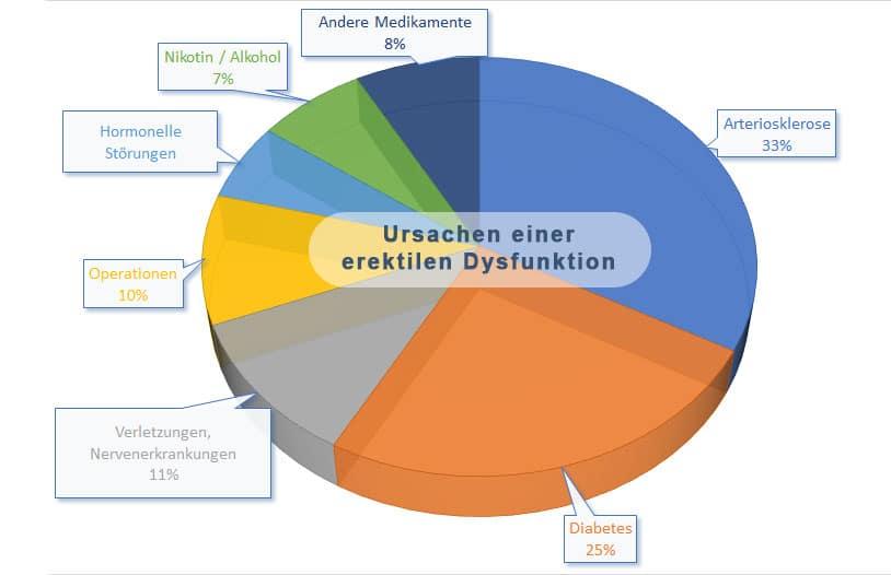 Neradin - Ursachen erektile Dysfunktion